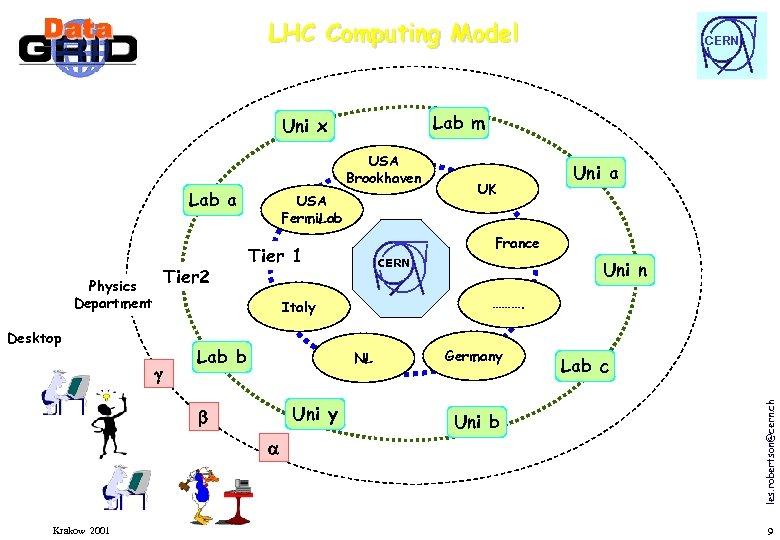 LHC Computing Model Lab m Uni x USA Brookhaven Tier 2 Physics Department USA