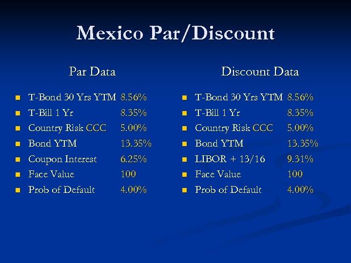 Mexico Par/Discount Par Data n n n n T-Bond 30 Yrs YTM T-Bill 1