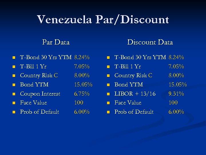 Venezuela Par/Discount Par Data n n n n T-Bond 30 Yrs YTM T-Bill 1