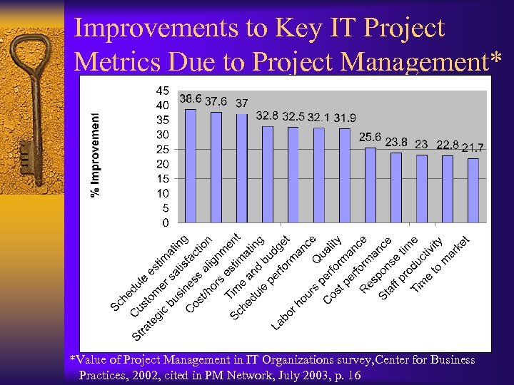 Improvements to Key IT Project Metrics Due to Project Management* *Value of Project Management