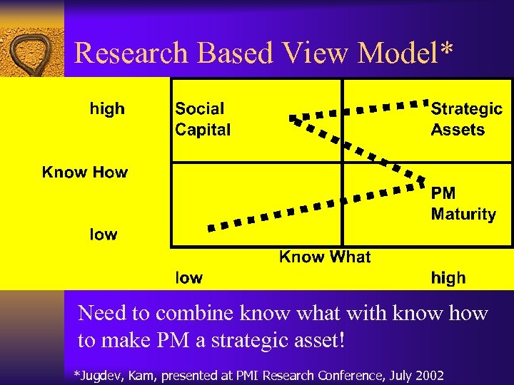 Research Based View Model* Need to combine know what with know how to make