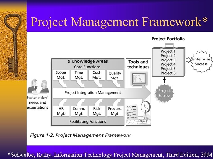 Project Management Framework* *Schwalbe, Kathy. Information Technology Project Management, Third Edition, 2004