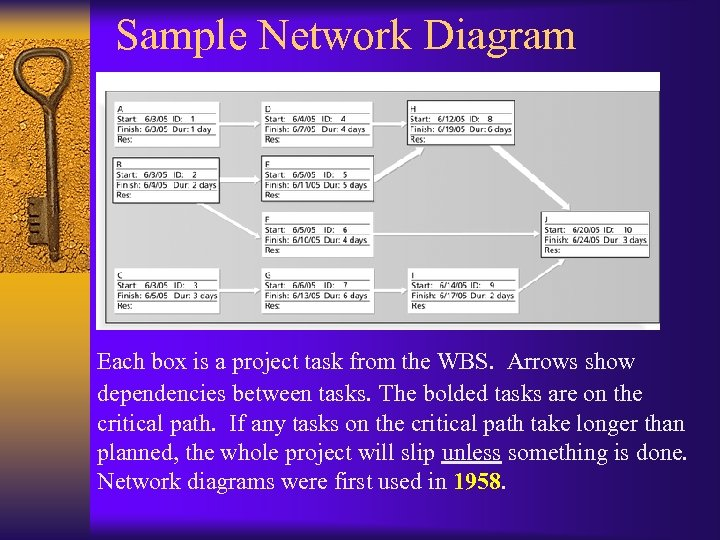 Sample Network Diagram Each box is a project task from the WBS. Arrows show