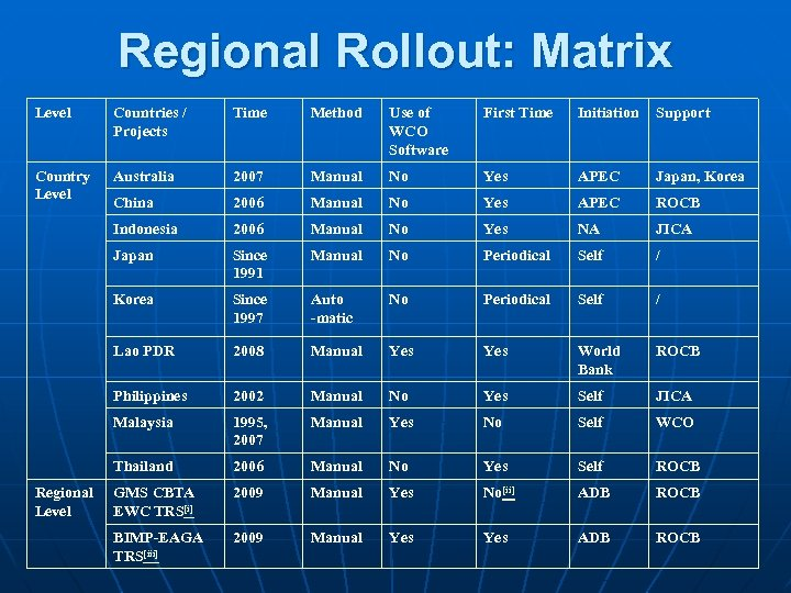Regional Rollout: Matrix Level Countries / Projects Time Method Use of WCO Software First