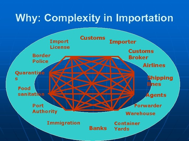 Why: Complexity in Importation Import License Customs Importer Customs Broker Airlines Border Police Quarantine