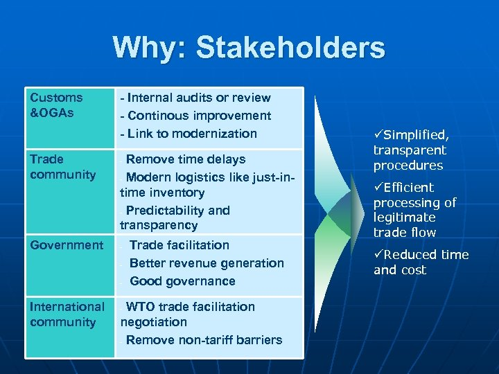 Why: Stakeholders Customs &OGAs Trade community Government - Internal audits or review - Continous