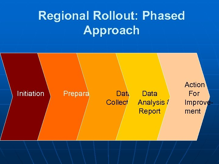 Regional Rollout: Phased Approach Initiation Preparation Data Collection. Analysis & Report Action For Improvement