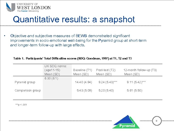 Quantitative results: a snapshot • Objective and subjective measures of SEWB demonstrated significant improvements