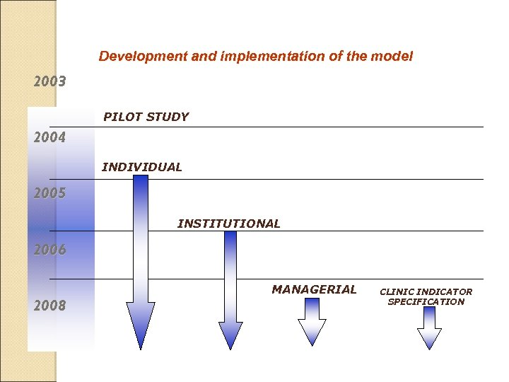 Development and implementation of the model 2003 PILOT STUDY 2004 INDIVIDUAL 2005 INSTITUTIONAL 2006
