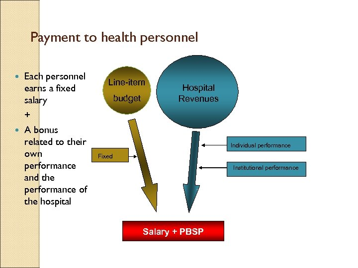 Payment to health personnel Each personnel earns a fixed salary + A bonus related