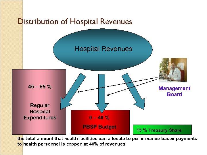 Distribution of Hospital Revenues 45 – 85 % Regular Hospital Expenditures Management Board 0