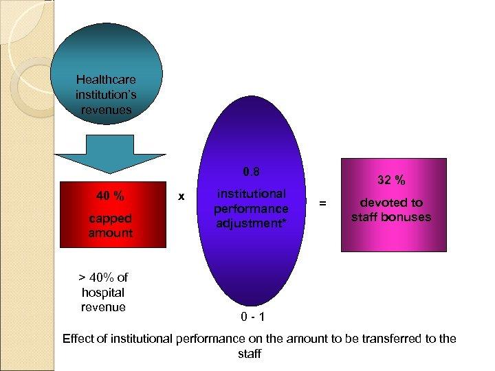 Healthcare institution's revenues 0. 8 40 % capped amount > 40% of hospital revenue