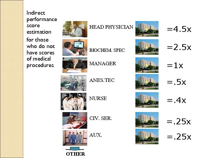 Indirect performance score estimation for those who do not have scores of medical procedures