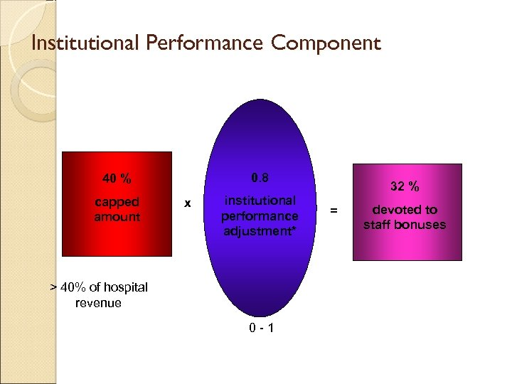 Institutional Performance Component 0. 8 40 % capped amount x institutional performance adjustment* >
