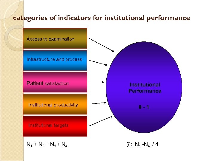 categories of indicators for institutional performance Access to examination Infrastructure and process Patient satisfaction