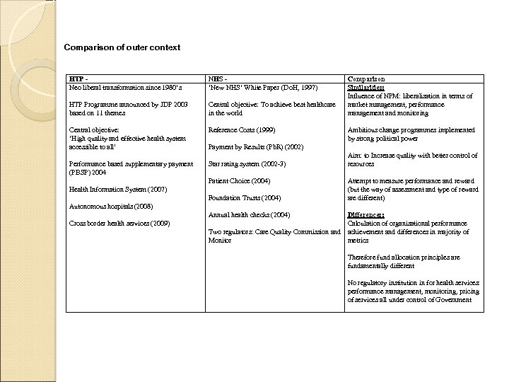 Comparison of outer context HTP Neo liberal transformation since 1980's NHS 'New NHS' White