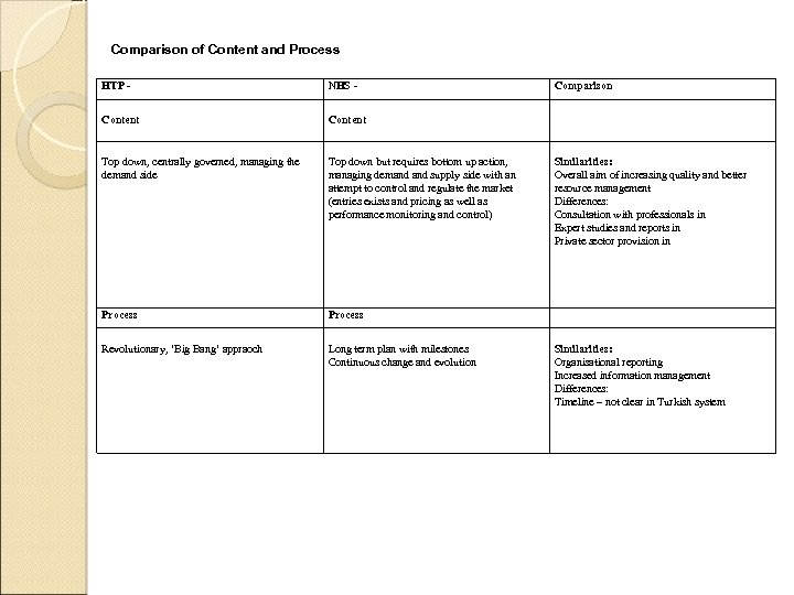 Comparison of Content and Process HTP - NHS - Content Top down, centrally governed,