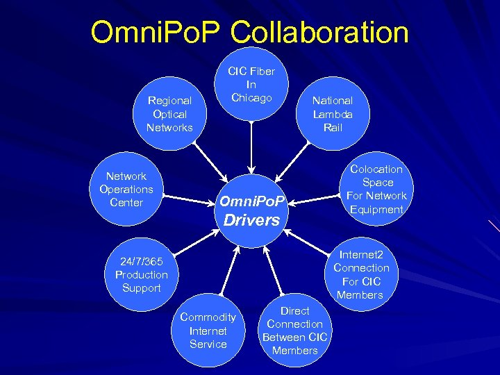 Omni. Po. P Collaboration Regional Optical Networks Network Operations Center CIC Fiber In Chicago