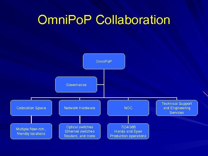 Omni. Po. P Collaboration Omni. Po. P Governance Colocation Space Network Hardware NOC Multiple