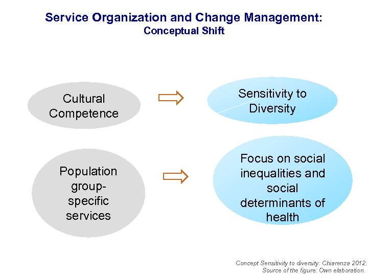 Service Organization and Change Management: Conceptual Shift Cultural Competence Population groupspecific services Sensitivity to