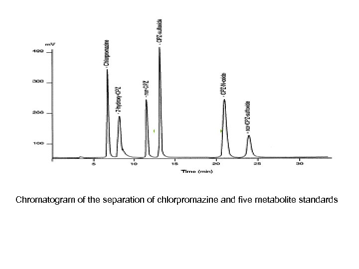 Chromatogram of the separation of chlorpromazine and five metabolite standards
