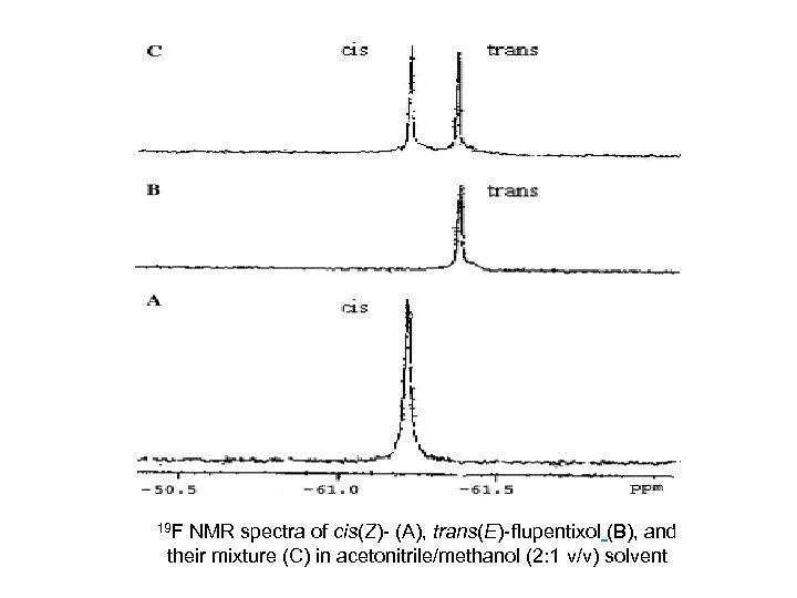 19 F NMR spectra of cis(Z)- (A), trans(E)- flupentixol (B), and their mixture (C)