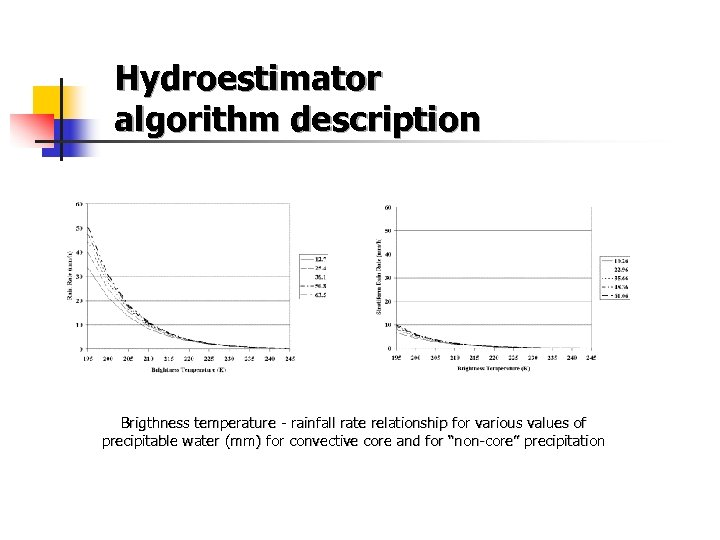 Hydroestimator algorithm description Brigthness temperature - rainfall rate relationship for various values of precipitable