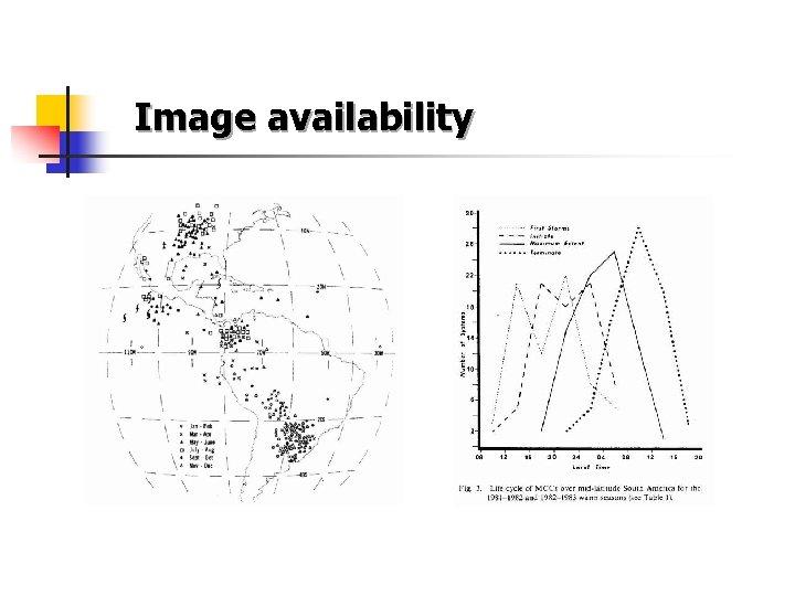 Image availability