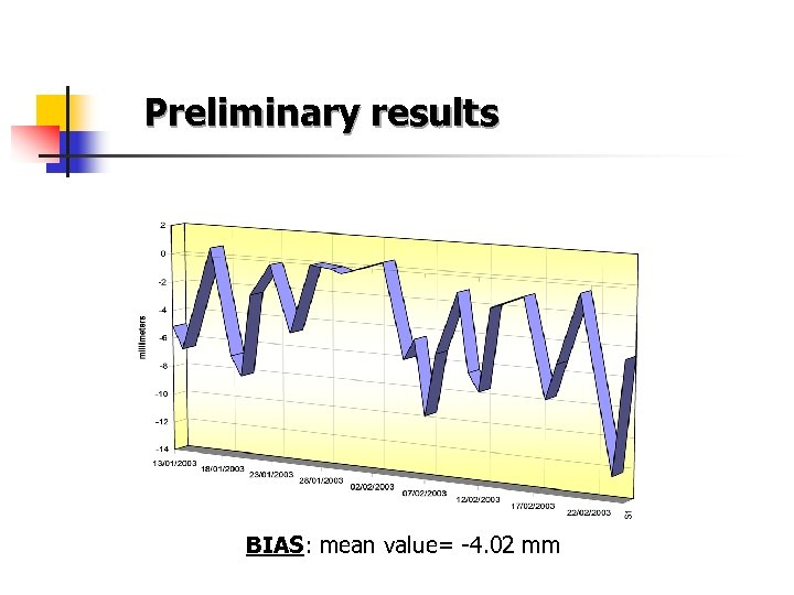 Preliminary results BIAS: mean value= -4. 02 mm