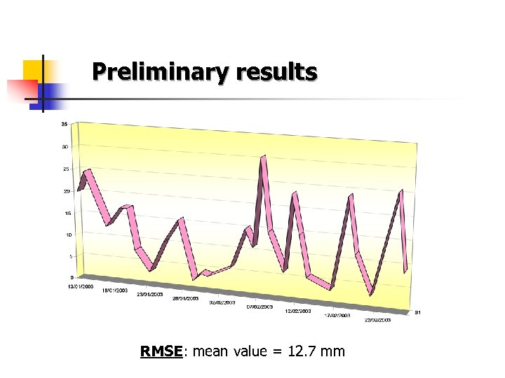 Preliminary results RMSE: mean value = 12. 7 mm