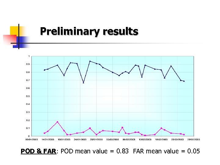 Preliminary results POD & FAR: POD mean value = 0. 83 FAR mean