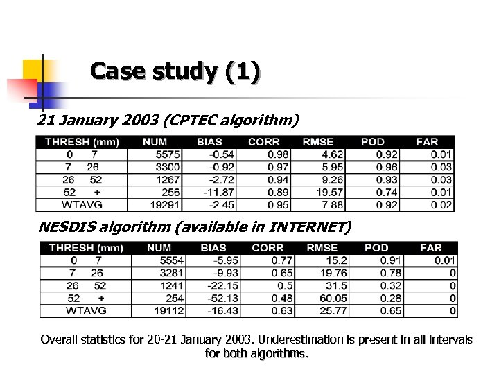 Case study (1) 21 January 2003 (CPTEC algorithm) NESDIS algorithm (available in INTERNET)