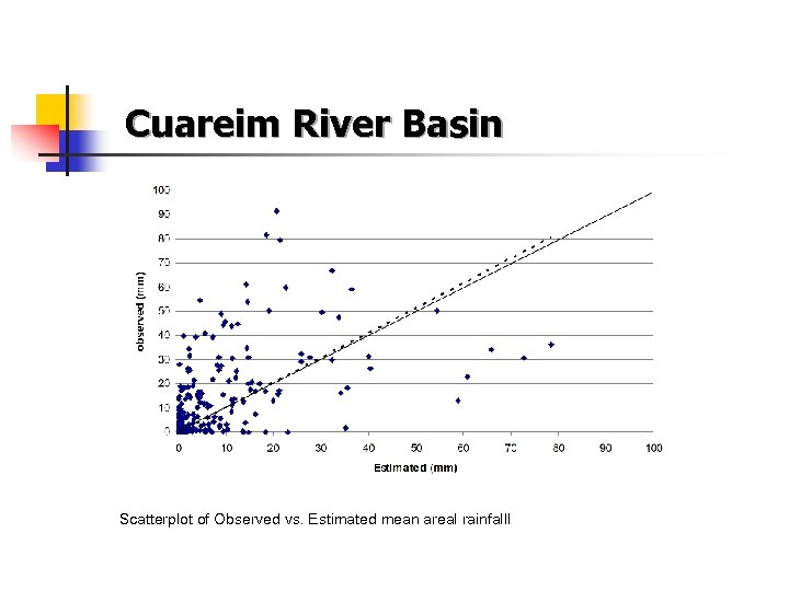 Cuareim River Basin Scatterplot of Observed vs. Estimated mean areal rainfalll