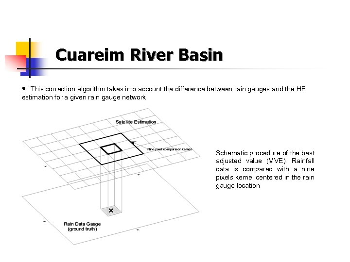 Cuareim River Basin • This correction algorithm takes into account the difference between rain