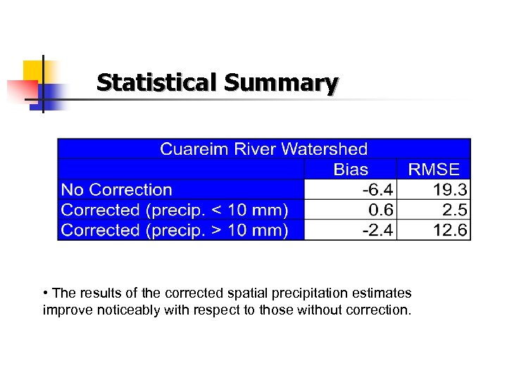 Statistical Summary • The results of the corrected spatial precipitation estimates improve noticeably with