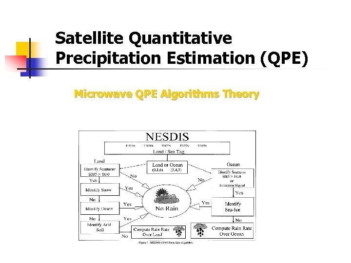 Satellite Quantitative Precipitation Estimation (QPE) Microwave QPE Algorithms Theory