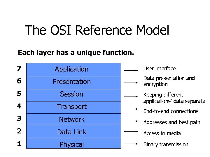 The OSI Reference Model Each layer has a unique function. 7 Application 6 Presentation