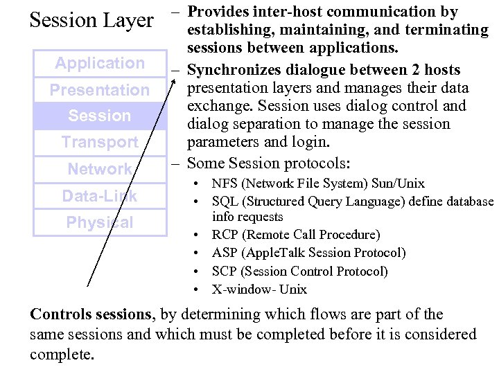 Session Layer Application Presentation Session Transport Network Data-Link Physical – Provides inter-host communication by