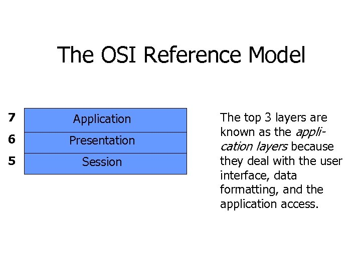 The OSI Reference Model 7 Application 6 Presentation 5 Session 4 3 2 1