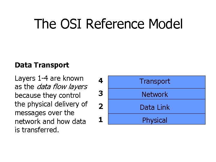 The OSI Reference Model 7 Application 6 Presentation Data Transport 5 Session Layers 1