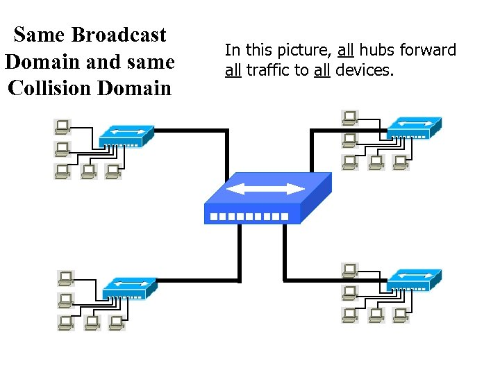 Same Broadcast Domain and same Collision Domain In this picture, all hubs forward all
