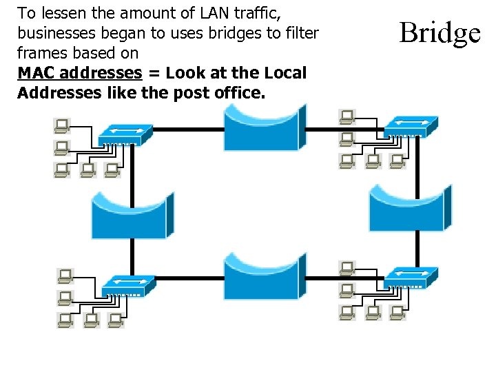 To lessen the amount of LAN traffic, businesses began to uses bridges to filter