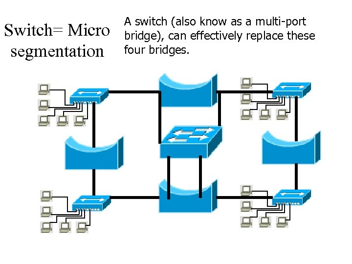 Switch= Micro segmentation A switch (also know as a multi-port bridge), can effectively replace