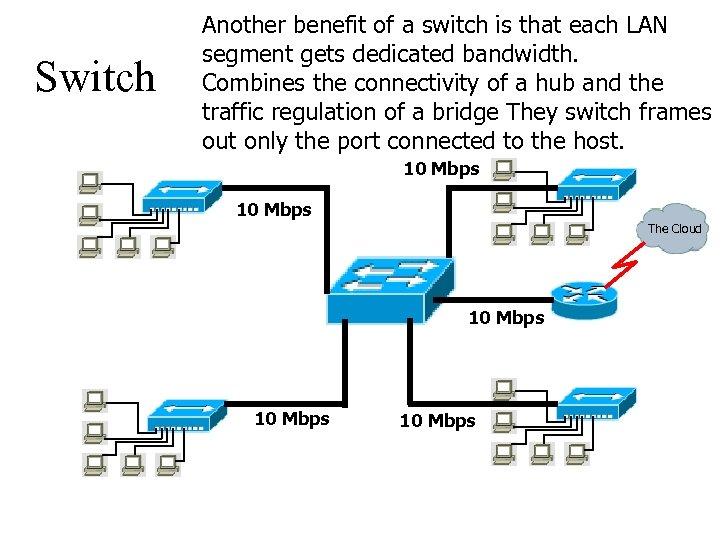 Switch Another benefit of a switch is that each LAN segment gets dedicated bandwidth.