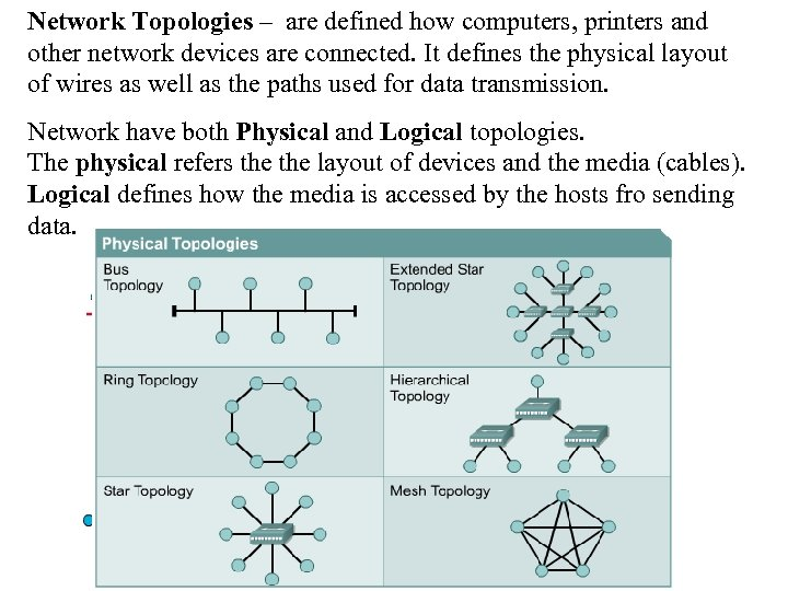 Network Topologies – are defined how computers, printers and other network devices are connected.