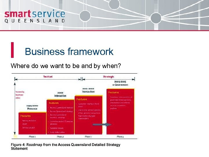 Business framework Where do we want to be and by when?