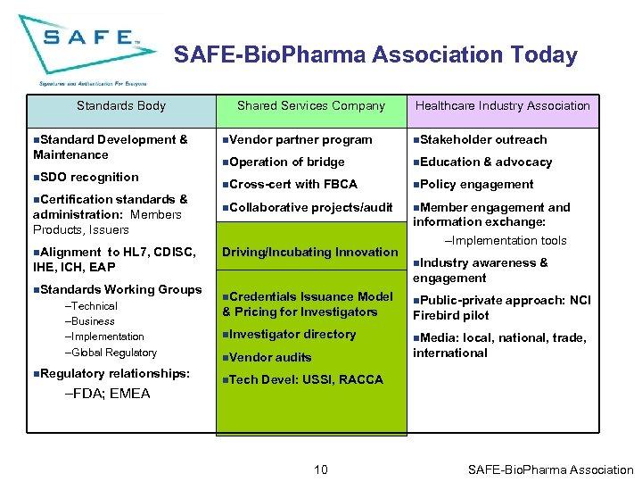 SAFE-Bio. Pharma Association Today Standards Body n. Standard Development & Maintenance n. SDO recognition