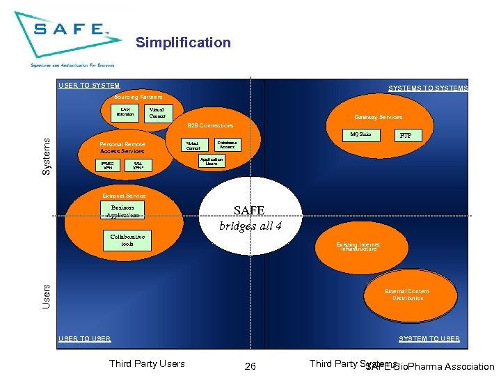 Simplification USER TO SYSTEMS Sourcing Partners LAN Extension Virtual Connect Gateway Services B 2
