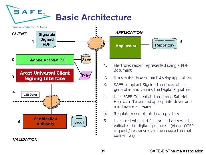 Basic Architecture CLIENT 1 2 APPLICATION Signable / Signed PDF Adobe Acrobat 7. 0