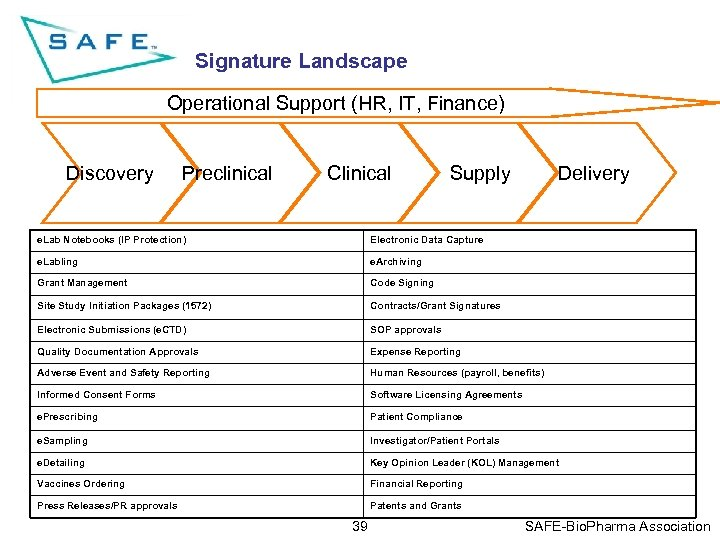 Signature Landscape Operational Support (HR, IT, Finance) Discovery Preclinical Clinical Supply Delivery e. Lab